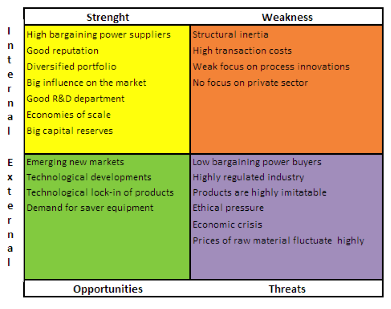 3.2.1 Confrontation Matrix  Industry Analysis Example
