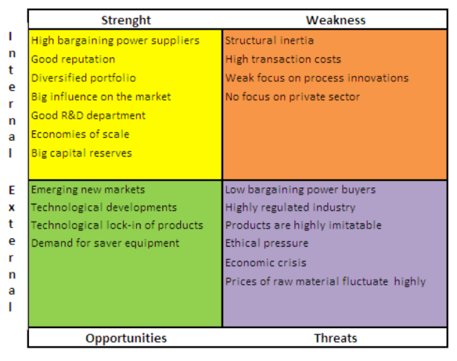 swot analysis of descon chemicals pvt Strengths, weaknesses, opportunities and threats in energy research all countries are facing the increasing challenges of climate change swot analysis for europe.