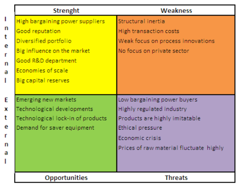 confrontation matrix A confrontation matrix is a tool which is used to further analyse the output of a swot analysis it allows you to analyse each different combination of strength, weakness, opportunity, and threat by doing this the aim is to identify the most important strategic issues the organization is facing.
